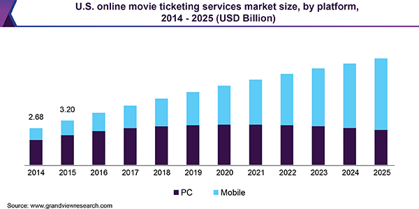 online-movie-ticketing-service-market-2020-forecast-research-and-developments-analysis-by